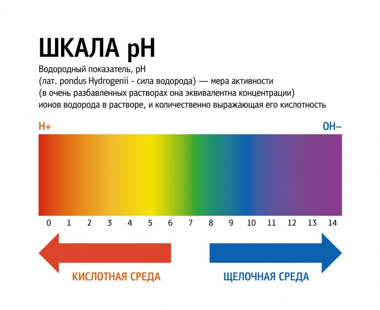kak-povisit-ph-vlagalisha